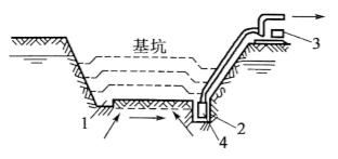图3-19表面排水法示意图