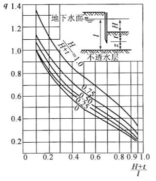 图3-20单位渗水量曲线图