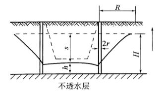 图3-22无压完全井环圈井点涌水量计算图
