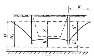 图3-23无压不完全井环圈井点涌水量计算图