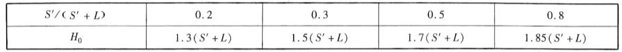 Ho值表表3-13