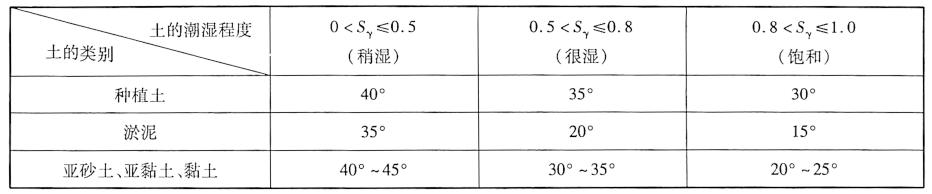 等值内摩擦角9'表3-14