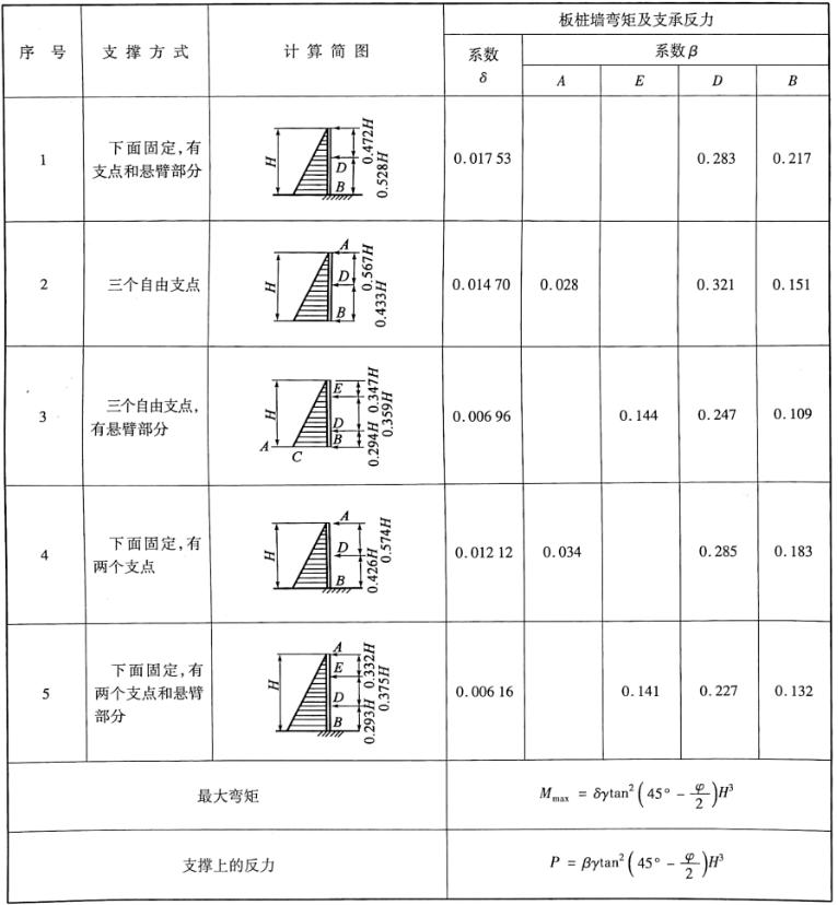 多支撑板桩台理间距与内力计算用表表3-15