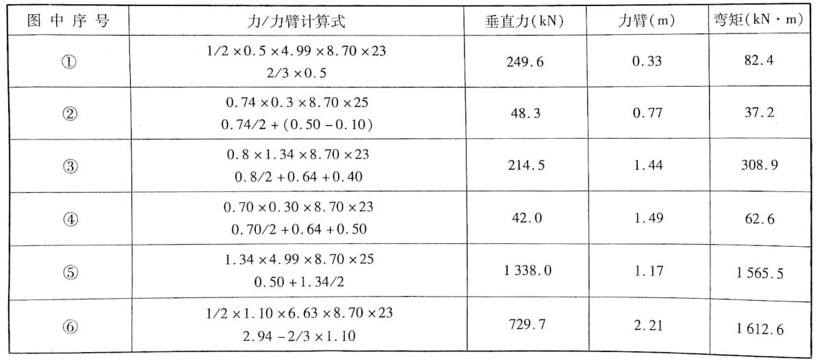 台身、侧墙、填土重力及对O,-0,重心距的计算表3-16