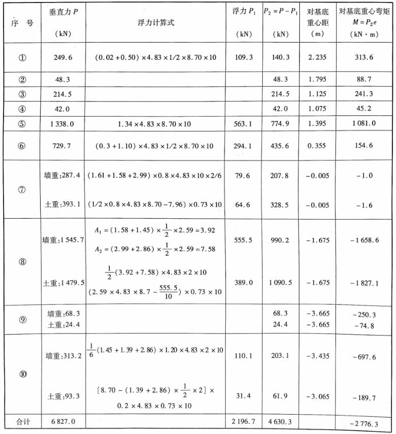 设计水位时桥台浮力计算表表3-18