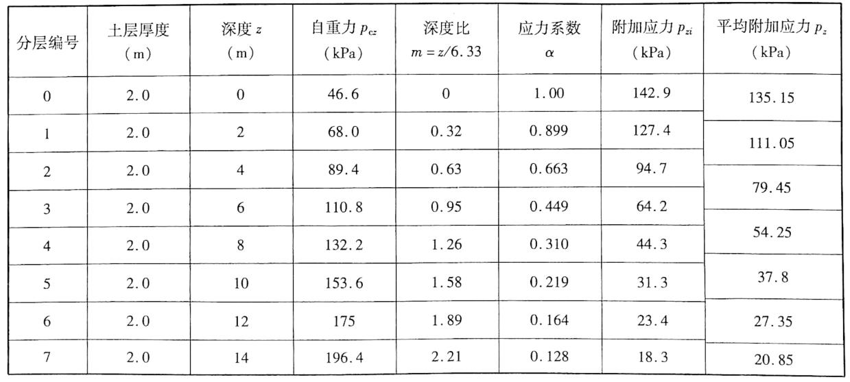 基底自重应力与附加应力分布表表3-19