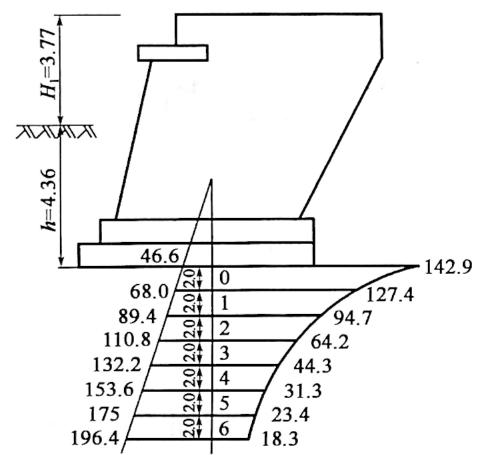 图3-42地基土应力分布曲线(尺寸单位:m;应力单位:kPa)