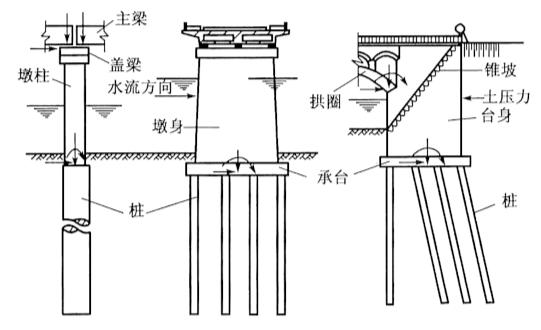 图4-1桩基础组成