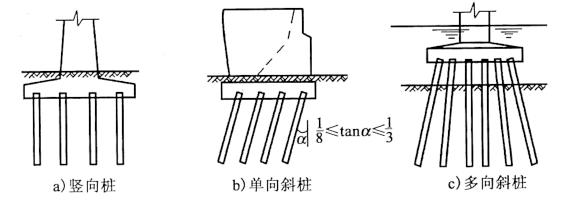图4-5不同轴向的桩基础