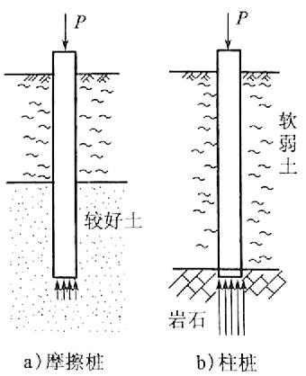 图4-7摩擦桩和柱桩