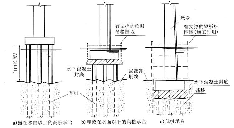 图4-9承台的类型