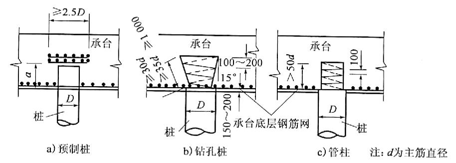 图4-15桩与承台的连接(尺寸单位:mm)