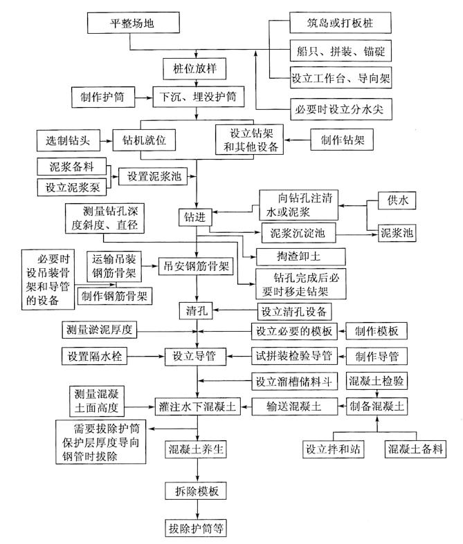 图4-17钻孔灌注桩施工工艺流程图