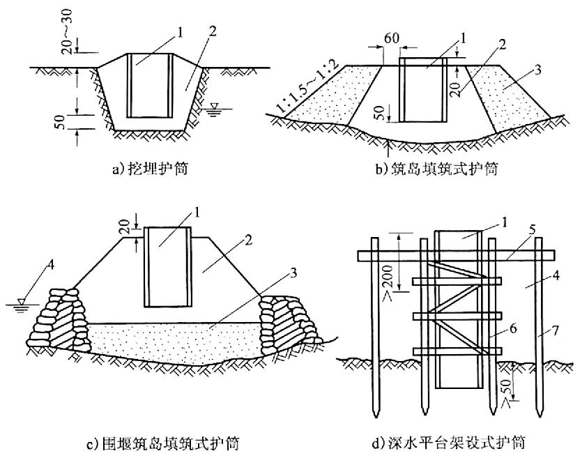 图4-19护筒埋设方法(尺寸单位:cm)