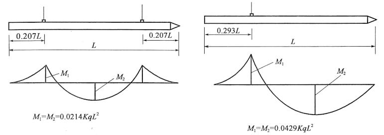 图4-36预制桩吊点位置图