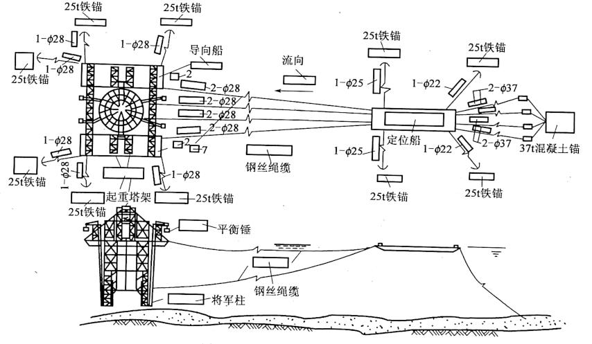 图4-38锚碗系统总体布置示意图
