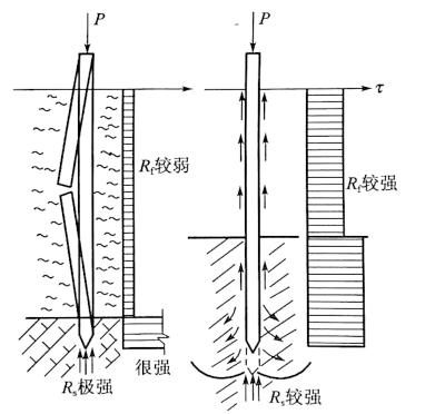 图5-1轴向荷载作用下桩破坏的两种典型模式