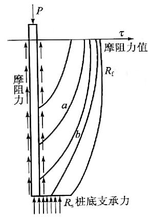 图5-2桩侧摩阻力与桩底支 撑力产生发展图示