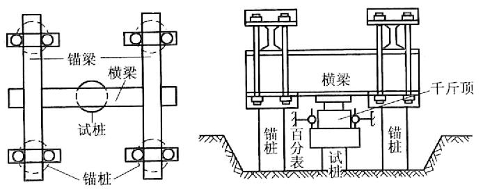 图5-3锚桩反力梁加载装置