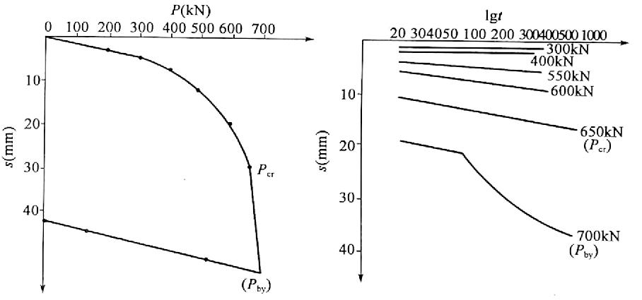 图5-4单桩P-s与s-lgt曲线