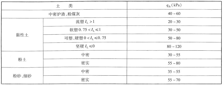 钻孔桩桩侧土的摩阻力标准值qk表5-1