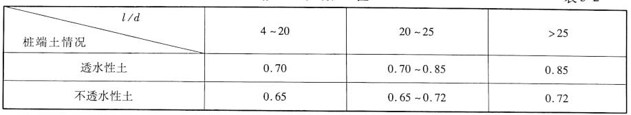 修正系数A值表5-2