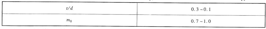 清底系数mo值表5-3