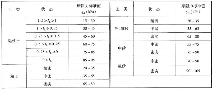 沉桩桩侧土的摩阻力标准值qx表5-4