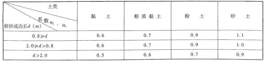 系数xi、a,值表5-6