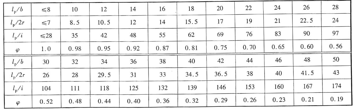 钢筋混凝土桩轴心受压挠曲稳定系数表5-13