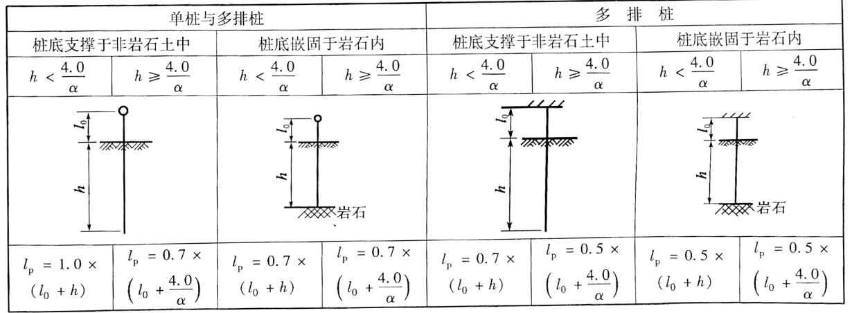 基桩弯压计算时确定l,表表5-14