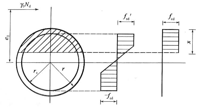图5-6沿周边均匀配筋的圆形截面偏心受压构件计算