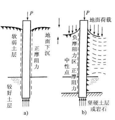 图5-7正摩阻力与负摩阻力示意图