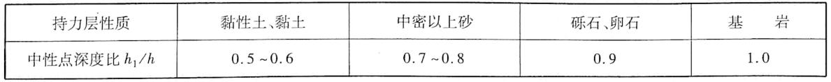中性点深度比(h1/h)表5-15