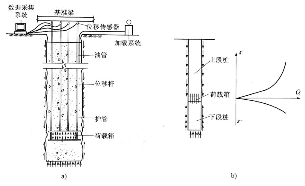 图5-9桩承载力自平衡试验示意图