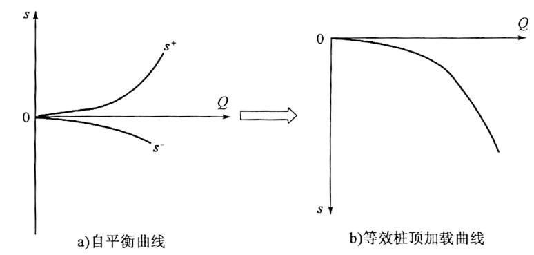 图5-10试桩Q-s曲线的转换