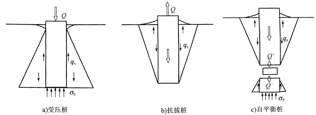 图5-11荷载传递简图
