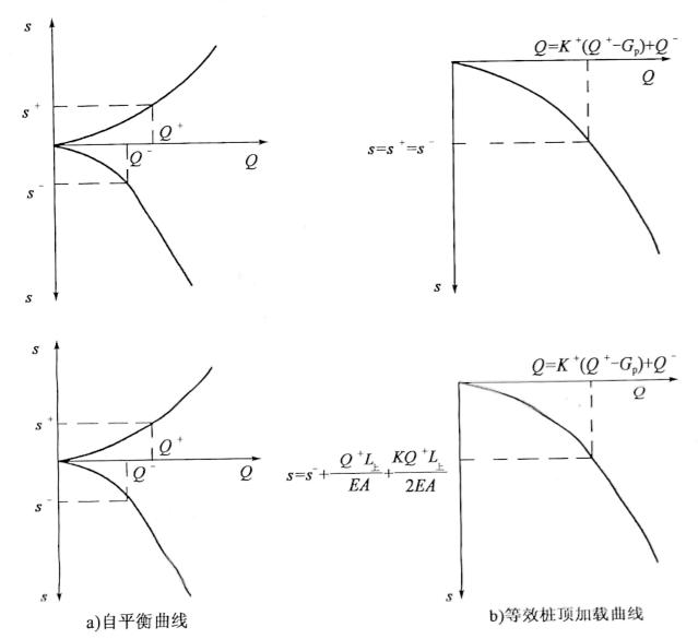 图5-12Q-s曲线转换
