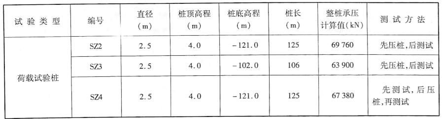 二期试桩总汇表表5-17
