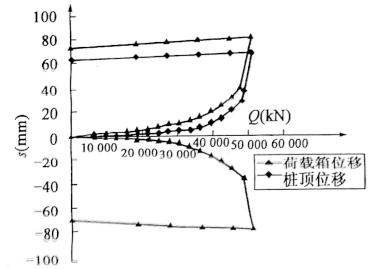 图5-13SZ2试桩(压浆后)自平衡测试曲线