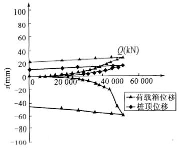 图5-14SZ3试桩(压浆后)自平衡测试曲线
