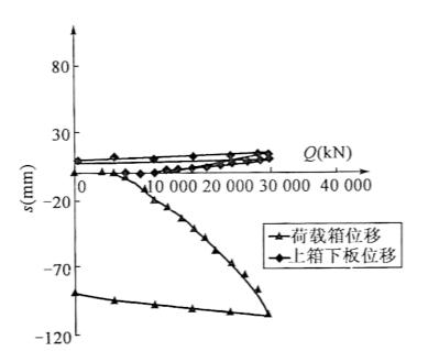 图5-15SZ4试桩(压浆前)下荷载箱曲线