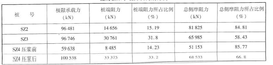桩的极限承载力及构成比例表5-18