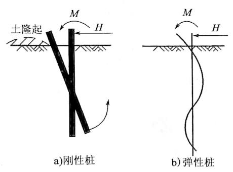 图5-17桩在横轴向力作用下的两种 破坏状况示意图