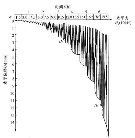 图5-19水平力一时间一位移(Ho-T-Xo)曲线