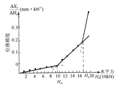 图5-20水平力一位移梯度(Ho-△Xo/△Ho)曲线