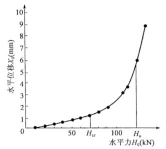图5-21水平力一位移(Ho-Xo)曲线