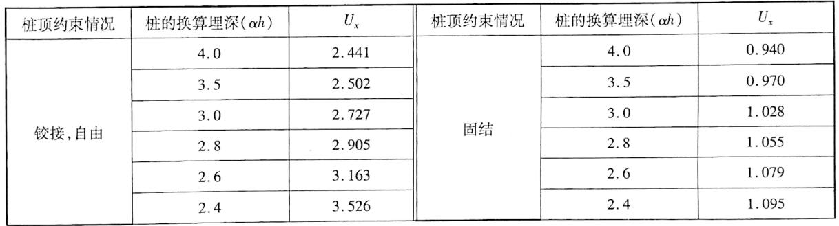 桩顶水平位移系数U,表5-19