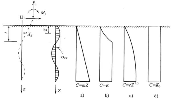 图5-22地基抗力系数随深度的变化规律假设