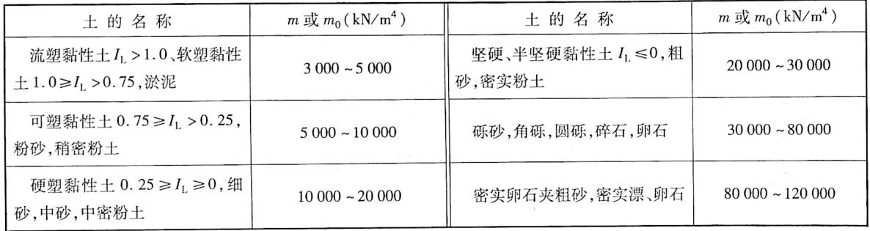 非岩石类土的m和m。值表5-20